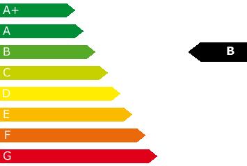 Grafik Effizienzklasse